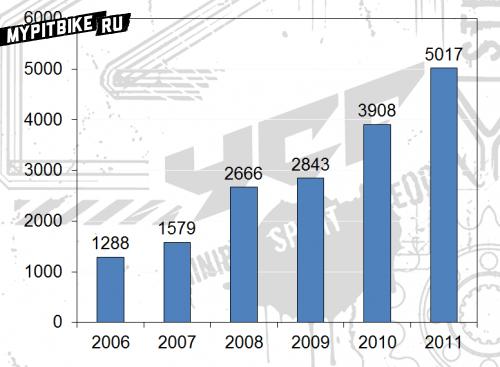 График продаж питбайков YCF