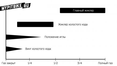 Схема зависимости компонентов карбюратора на различном уровне открытия газа